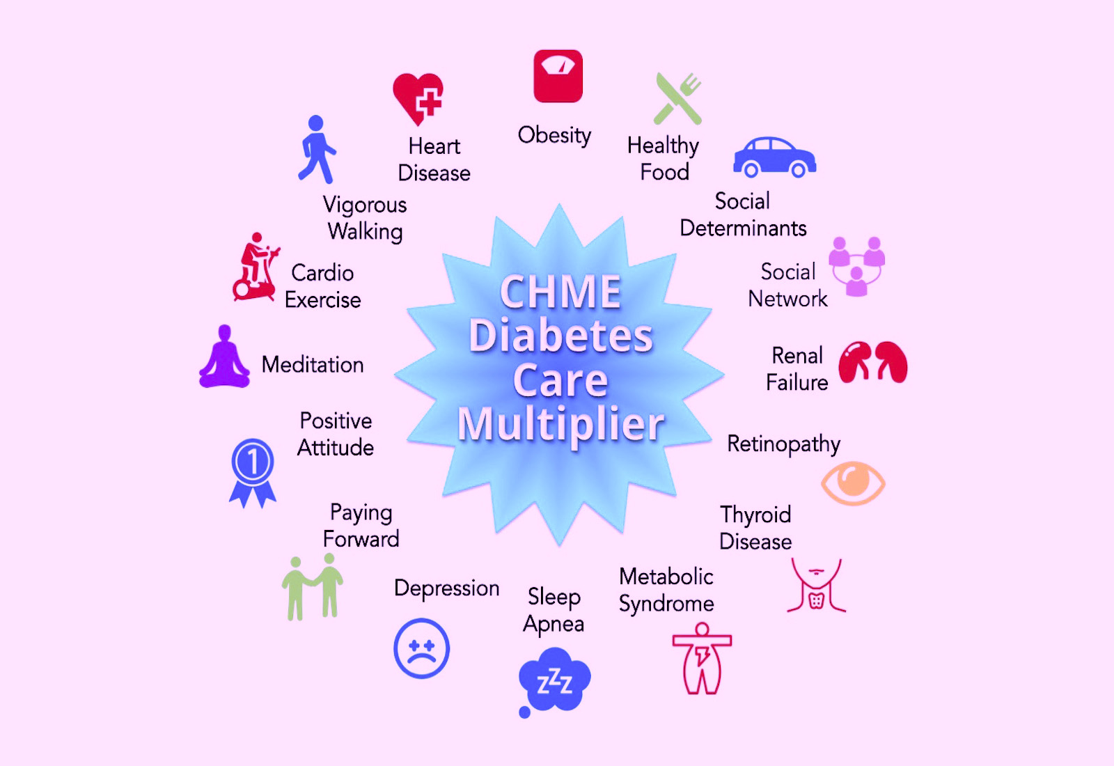 CHME for DIABETES