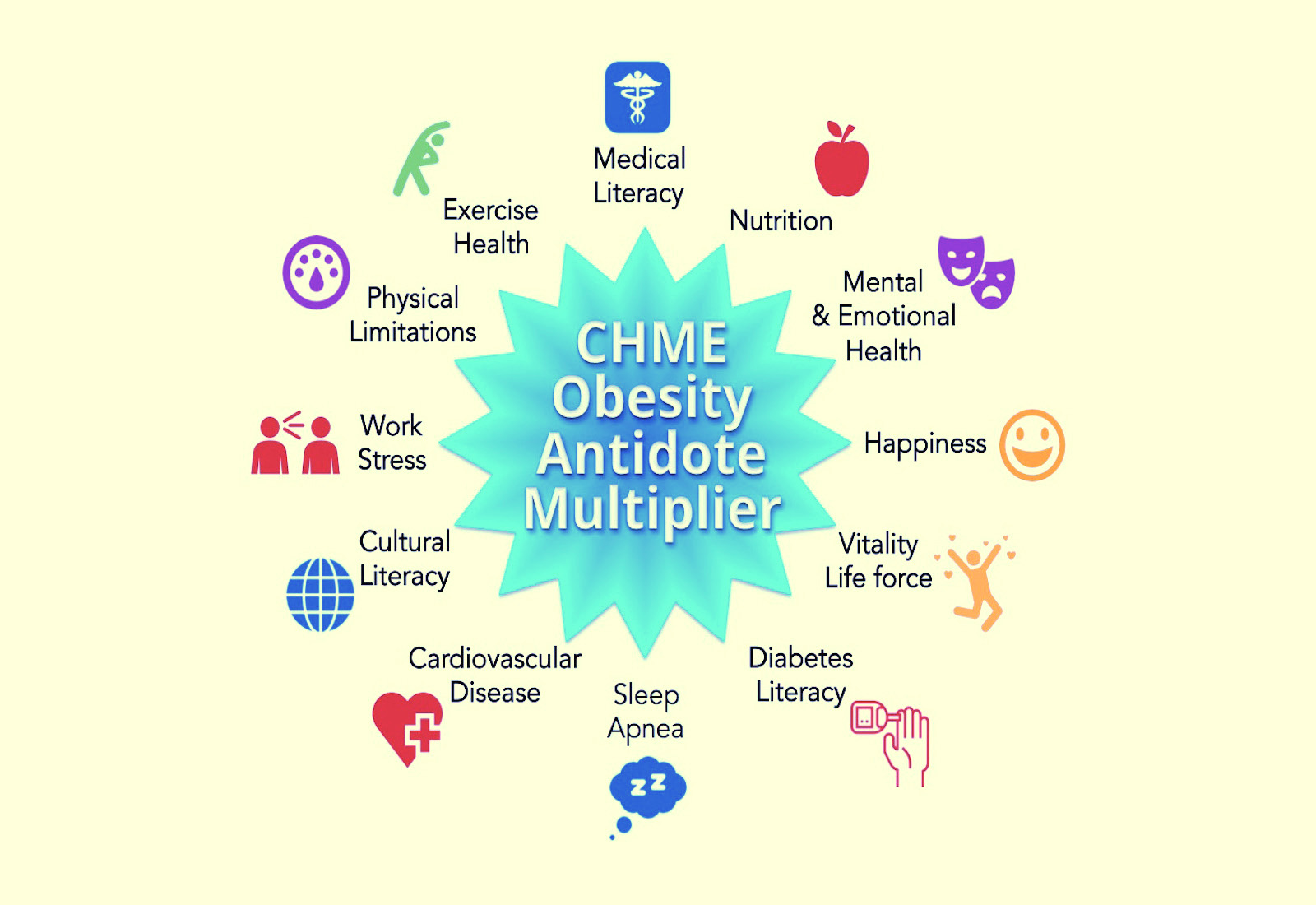 CHME for Obesity